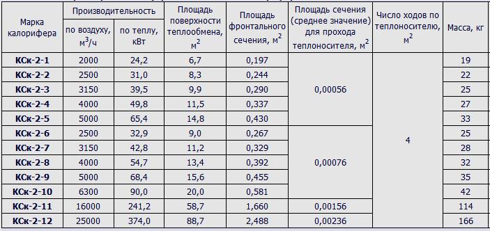 технические характеристики калориферов КСк-2