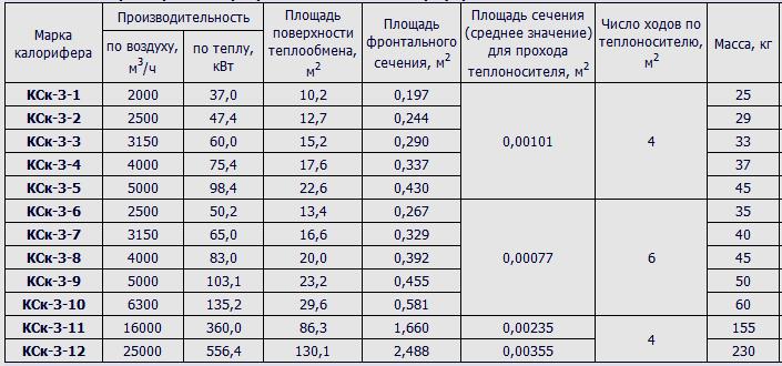 технические характеристики калориферов КСк-3