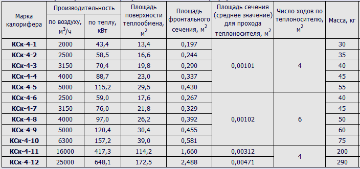 технические характеристики калориферов КСк-4